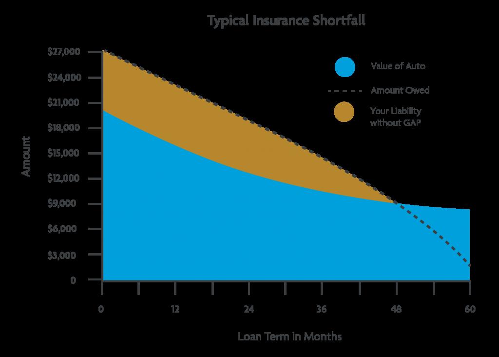 Chart outlining GAP Insurance Shortfall data.